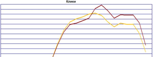 Правый блок Яндекс.Директа вернется