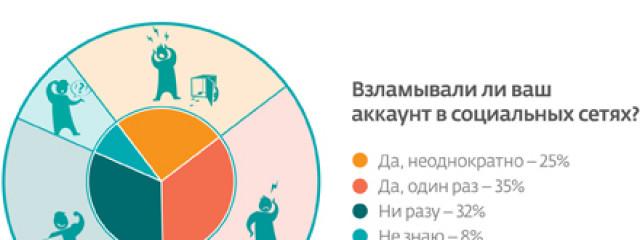 В России больше половины аккаунтов в соцсетях взламывали хотя бы раз