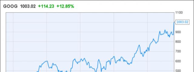 Акции Google впервые пробили отметку в $1000 на фоне финотчета