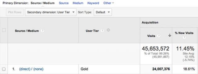 Google Analytics представил новый тип отчётов о клиентах — Custom Dimensions