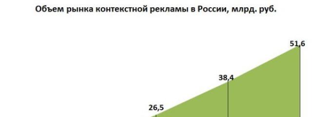 Российской контекстной рекламе исполняется 13 лет
