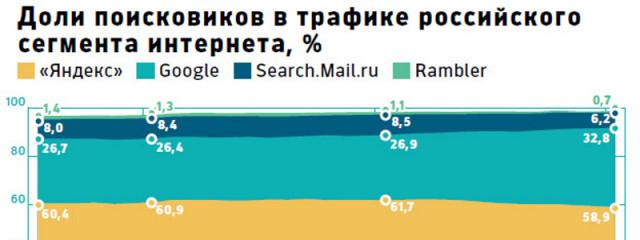 Google остался единственным поисковиком в России с растущей долей рынка