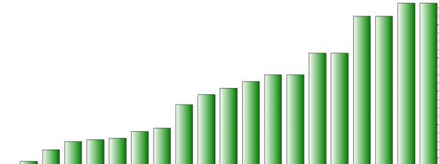 $7,88 млрд. – рекордный доход от интернет-рекламы за квартал