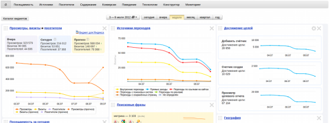 Яндекс.Метрика: самое важное – быстро и наглядно