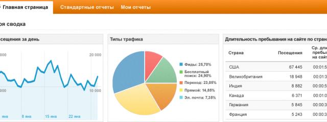 Аналитика в 2013: как понять поведение пользователей