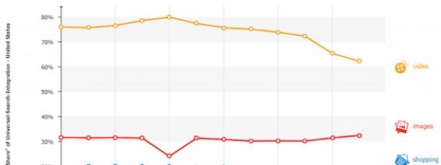 Доля результатов из Google Shopping в основной выдаче Google составляет всего 5%