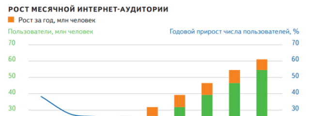 52% населения РФ — активные интернет-пользователи