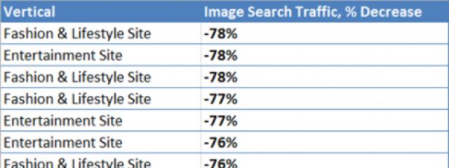 Трафик из поиска Google по картинкам упал на 78% для ряда сайтов