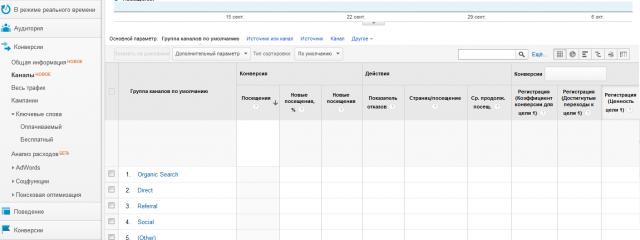 В Google Analytics меняется интерфейс