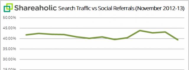 Исследование: поисковый трафик постепенно уступает место социальному