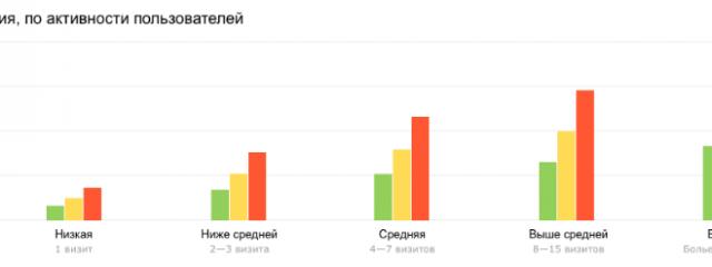 Отчет по кросс-девайсным конверсиям от Яндекс.Метрики