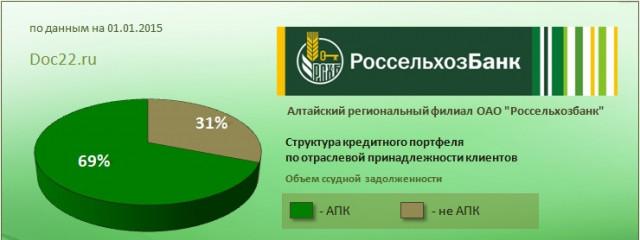 Платежная система Россельхозбанка признана национально значимой