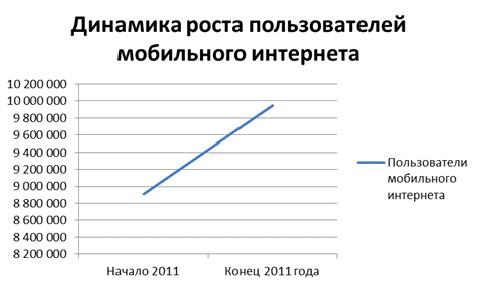 Рост мобильного трафика в России в ближайшее время будет составлять 10-15% ежегодно